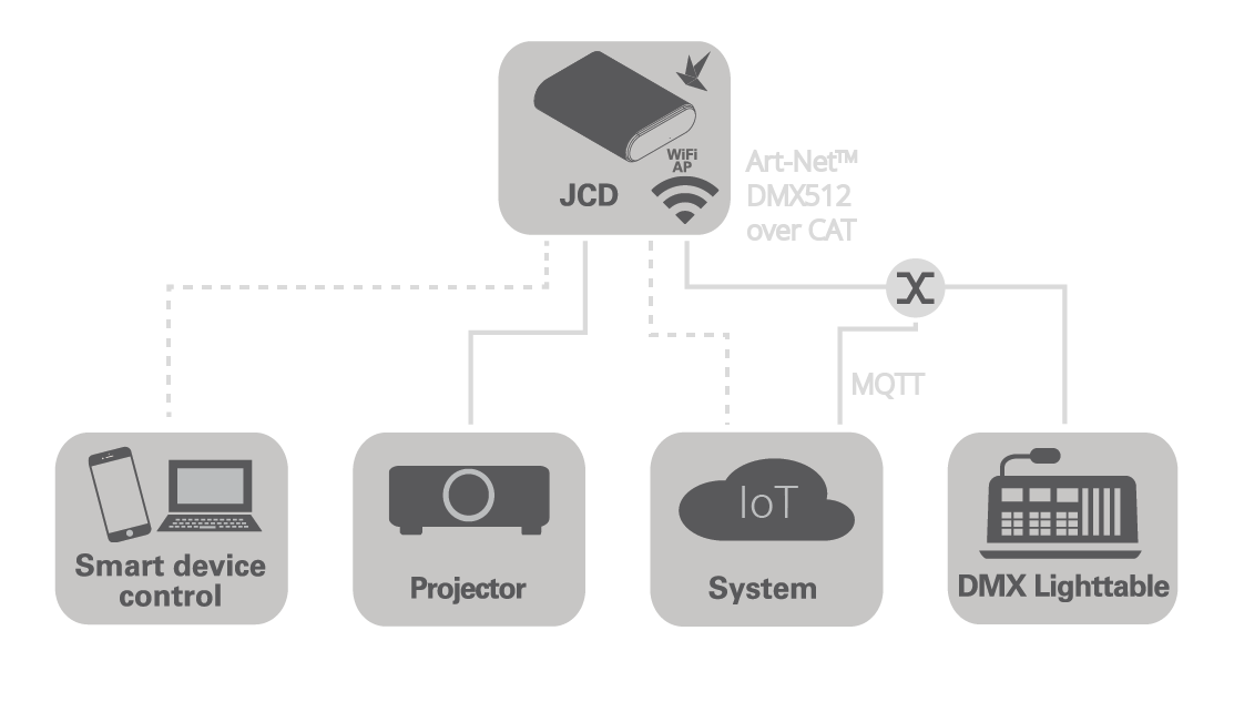 JCD Support | Dynamic Projection